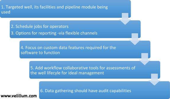 Well lifecycle management features
