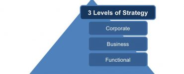 Functional Strategic Planning