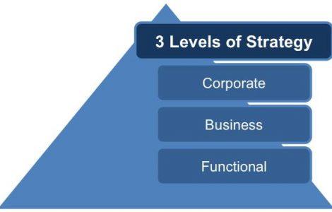 Functional Strategic Planning
